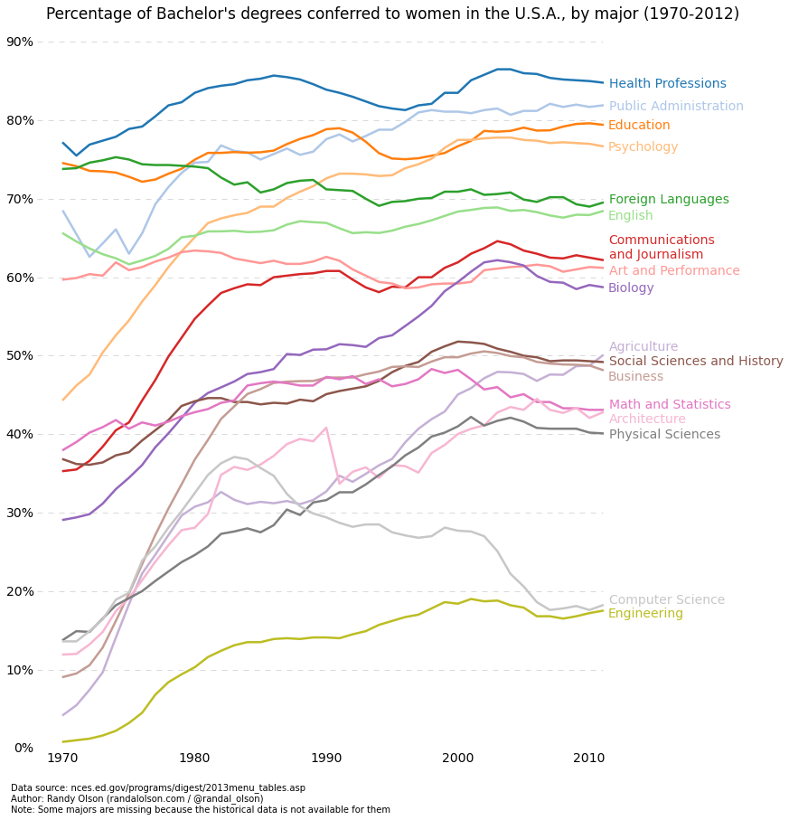 percent-bachelors-degrees-women-usa