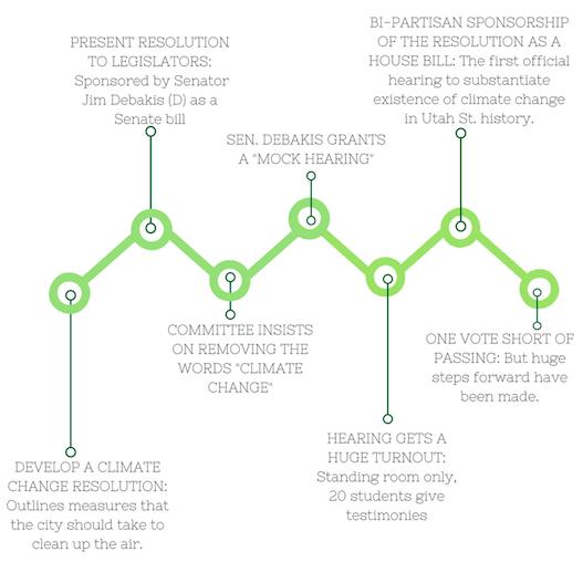 Timeline of Resolution